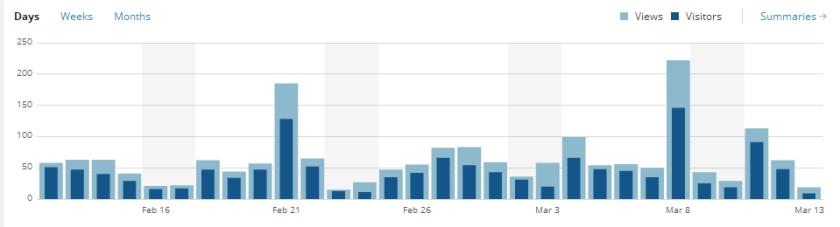 blog visits