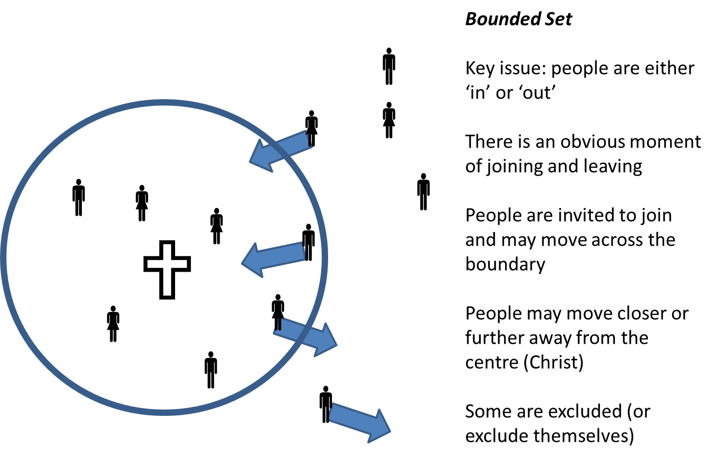 bounded set one