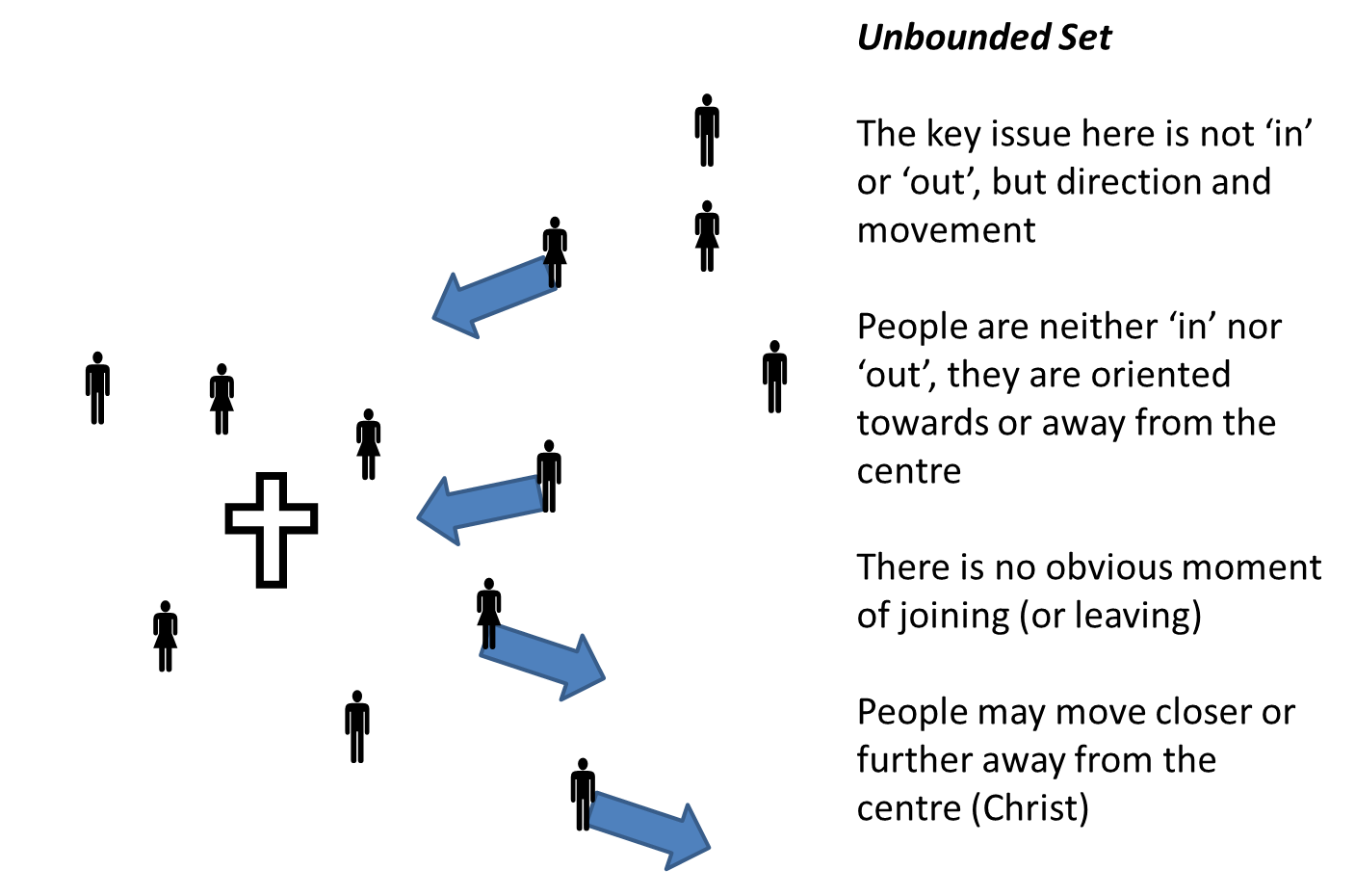 unbounded bounded set one