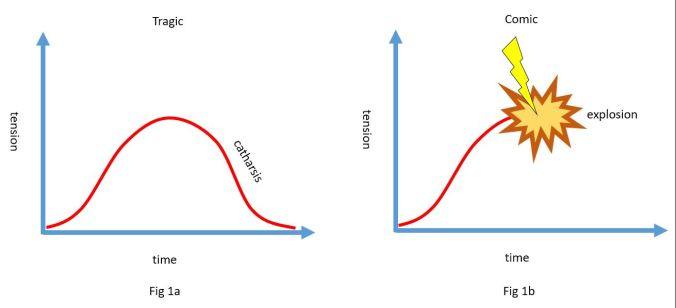 humour graphs